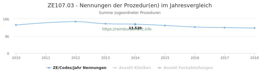 ZE107.03 Nennungen der Prozeduren und Anzahl der einsetzenden Kliniken, Fachabteilungen pro Jahr