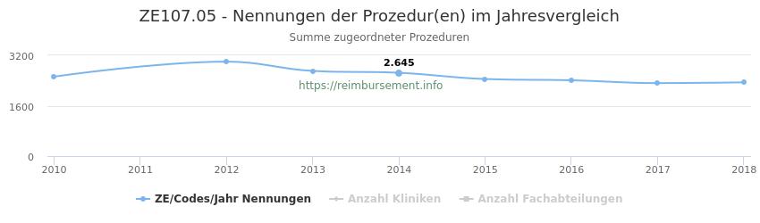 ZE107.05 Nennungen der Prozeduren und Anzahl der einsetzenden Kliniken, Fachabteilungen pro Jahr