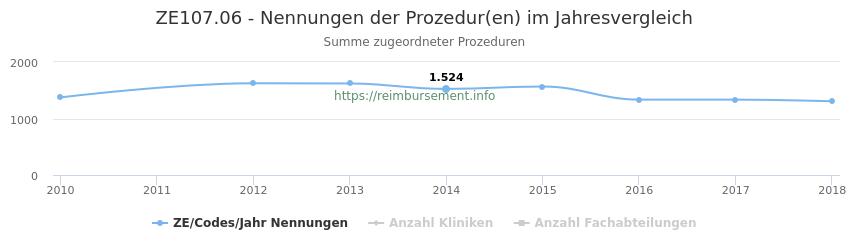ZE107.06 Nennungen der Prozeduren und Anzahl der einsetzenden Kliniken, Fachabteilungen pro Jahr