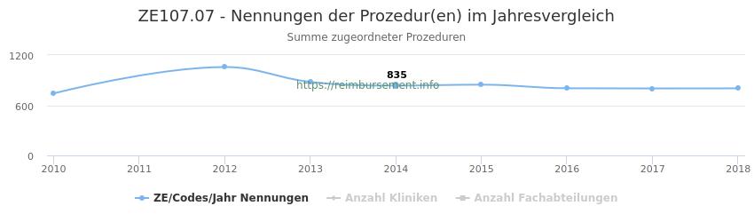 ZE107.07 Nennungen der Prozeduren und Anzahl der einsetzenden Kliniken, Fachabteilungen pro Jahr
