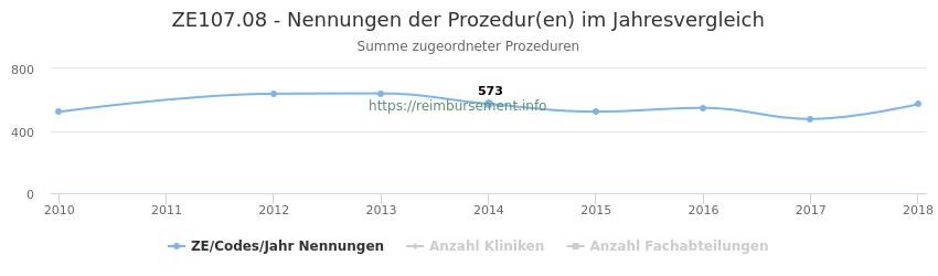ZE107.08 Nennungen der Prozeduren und Anzahl der einsetzenden Kliniken, Fachabteilungen pro Jahr