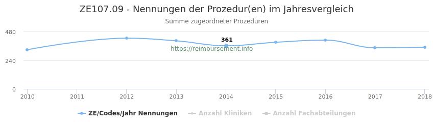 ZE107.09 Nennungen der Prozeduren und Anzahl der einsetzenden Kliniken, Fachabteilungen pro Jahr