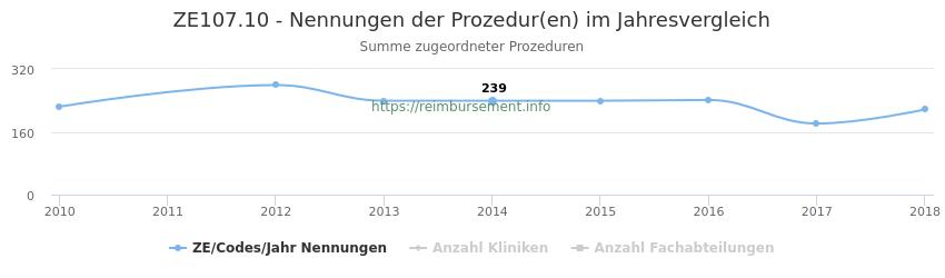 ZE107.10 Nennungen der Prozeduren und Anzahl der einsetzenden Kliniken, Fachabteilungen pro Jahr