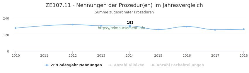 ZE107.11 Nennungen der Prozeduren und Anzahl der einsetzenden Kliniken, Fachabteilungen pro Jahr