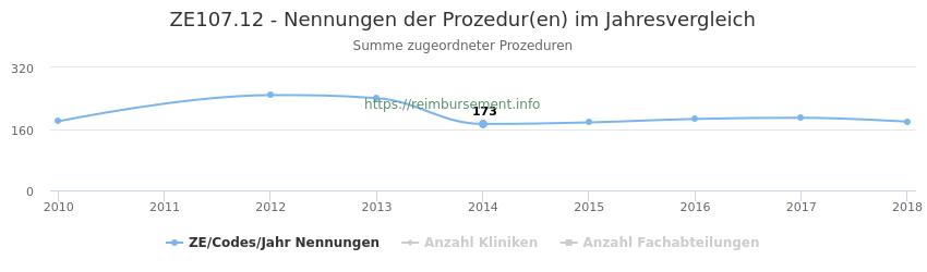 ZE107.12 Nennungen der Prozeduren und Anzahl der einsetzenden Kliniken, Fachabteilungen pro Jahr
