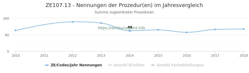 ZE107.13 Nennungen der Prozeduren und Anzahl der einsetzenden Kliniken, Fachabteilungen pro Jahr