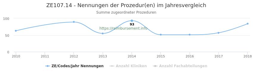 ZE107.14 Nennungen der Prozeduren und Anzahl der einsetzenden Kliniken, Fachabteilungen pro Jahr
