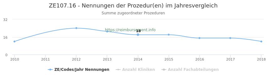 ZE107.16 Nennungen der Prozeduren und Anzahl der einsetzenden Kliniken, Fachabteilungen pro Jahr