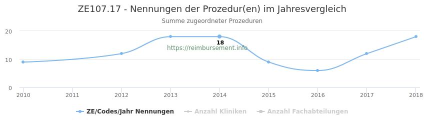 ZE107.17 Nennungen der Prozeduren und Anzahl der einsetzenden Kliniken, Fachabteilungen pro Jahr
