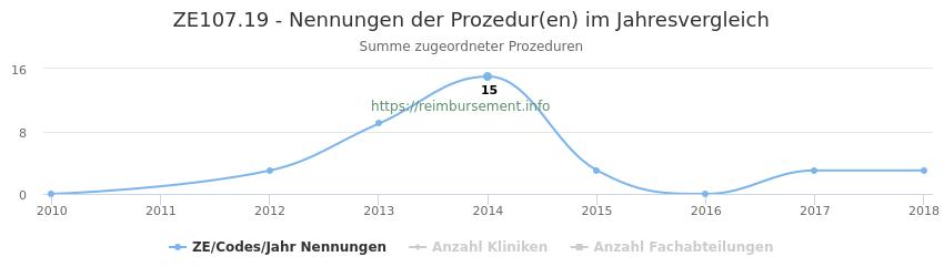 ZE107.19 Nennungen der Prozeduren und Anzahl der einsetzenden Kliniken, Fachabteilungen pro Jahr