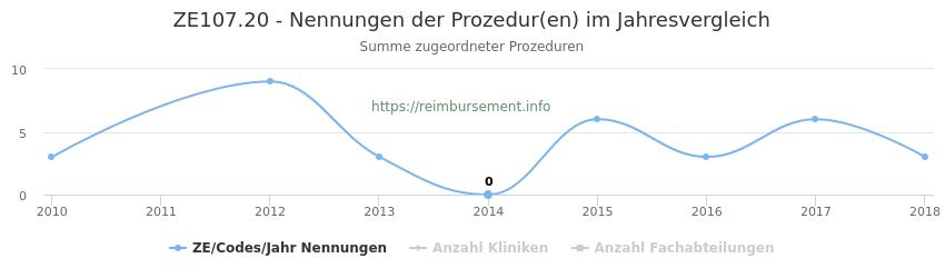 ZE107.20 Nennungen der Prozeduren und Anzahl der einsetzenden Kliniken, Fachabteilungen pro Jahr