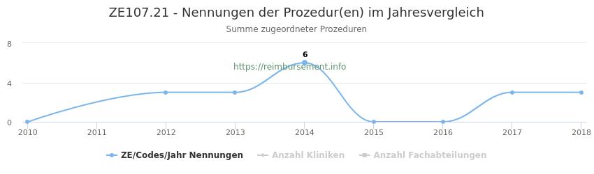 ZE107.21 Nennungen der Prozeduren und Anzahl der einsetzenden Kliniken, Fachabteilungen pro Jahr