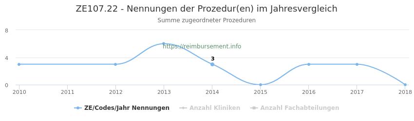 ZE107.22 Nennungen der Prozeduren und Anzahl der einsetzenden Kliniken, Fachabteilungen pro Jahr
