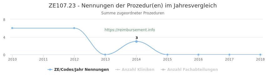 ZE107.23 Nennungen der Prozeduren und Anzahl der einsetzenden Kliniken, Fachabteilungen pro Jahr