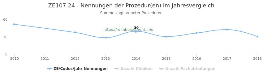 ZE107.24 Nennungen der Prozeduren und Anzahl der einsetzenden Kliniken, Fachabteilungen pro Jahr
