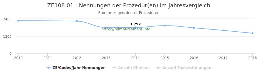 ZE108.01 Nennungen der Prozeduren und Anzahl der einsetzenden Kliniken, Fachabteilungen pro Jahr