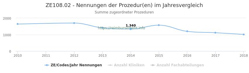ZE108.02 Nennungen der Prozeduren und Anzahl der einsetzenden Kliniken, Fachabteilungen pro Jahr