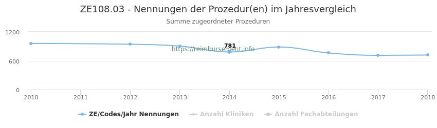 ZE108.03 Nennungen der Prozeduren und Anzahl der einsetzenden Kliniken, Fachabteilungen pro Jahr