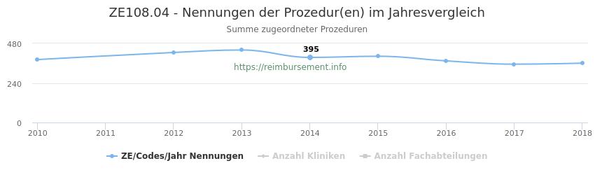 ZE108.04 Nennungen der Prozeduren und Anzahl der einsetzenden Kliniken, Fachabteilungen pro Jahr