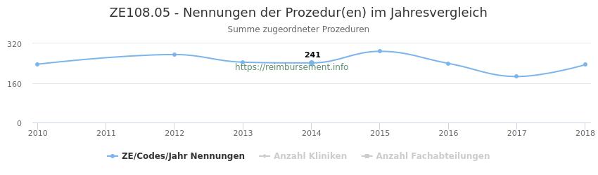 ZE108.05 Nennungen der Prozeduren und Anzahl der einsetzenden Kliniken, Fachabteilungen pro Jahr