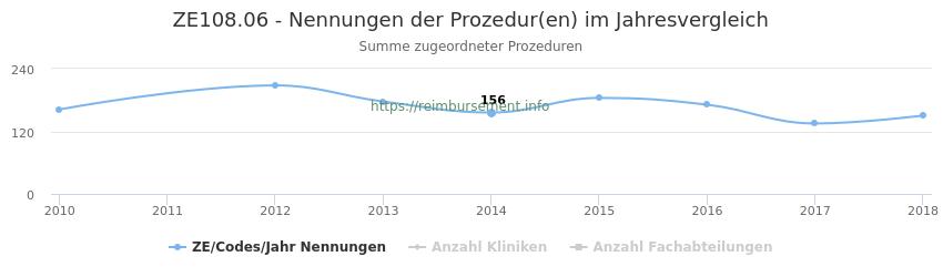 ZE108.06 Nennungen der Prozeduren und Anzahl der einsetzenden Kliniken, Fachabteilungen pro Jahr