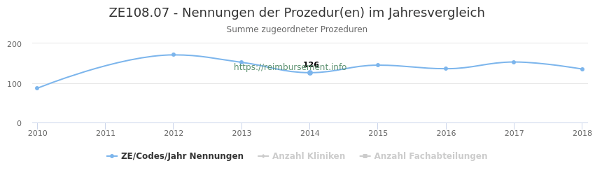 ZE108.07 Nennungen der Prozeduren und Anzahl der einsetzenden Kliniken, Fachabteilungen pro Jahr