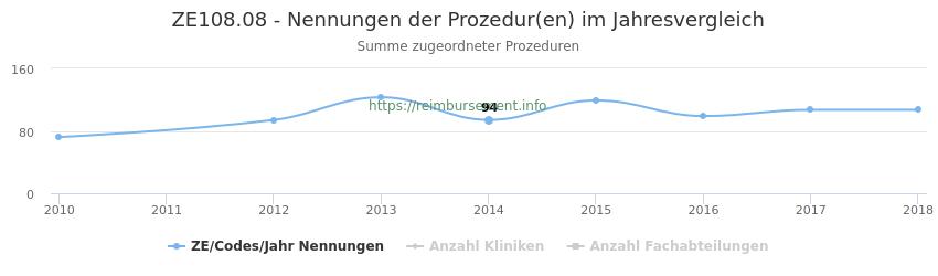 ZE108.08 Nennungen der Prozeduren und Anzahl der einsetzenden Kliniken, Fachabteilungen pro Jahr