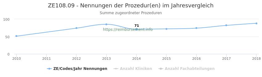 ZE108.09 Nennungen der Prozeduren und Anzahl der einsetzenden Kliniken, Fachabteilungen pro Jahr