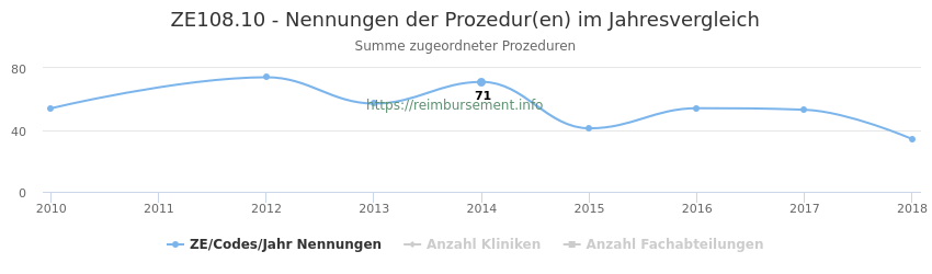 ZE108.10 Nennungen der Prozeduren und Anzahl der einsetzenden Kliniken, Fachabteilungen pro Jahr