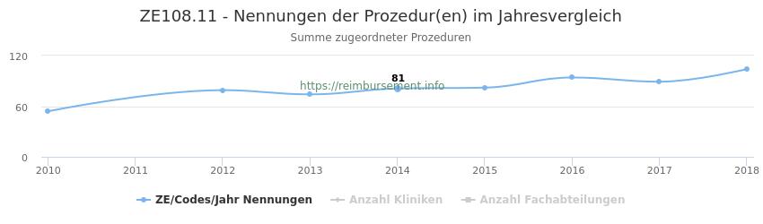 ZE108.11 Nennungen der Prozeduren und Anzahl der einsetzenden Kliniken, Fachabteilungen pro Jahr