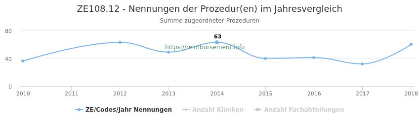 ZE108.12 Nennungen der Prozeduren und Anzahl der einsetzenden Kliniken, Fachabteilungen pro Jahr