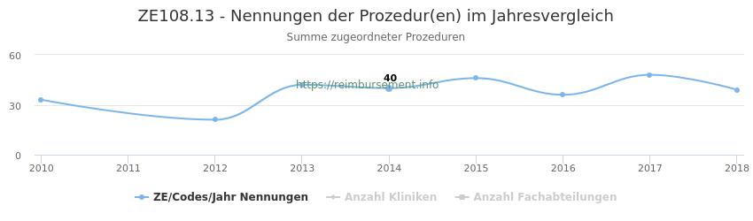 ZE108.13 Nennungen der Prozeduren und Anzahl der einsetzenden Kliniken, Fachabteilungen pro Jahr