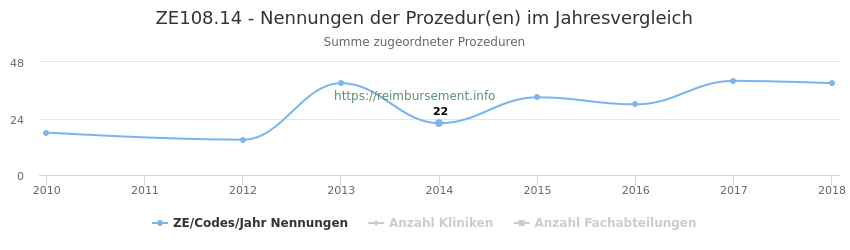 ZE108.14 Nennungen der Prozeduren und Anzahl der einsetzenden Kliniken, Fachabteilungen pro Jahr