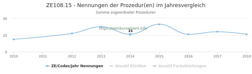 ZE108.15 Nennungen der Prozeduren und Anzahl der einsetzenden Kliniken, Fachabteilungen pro Jahr