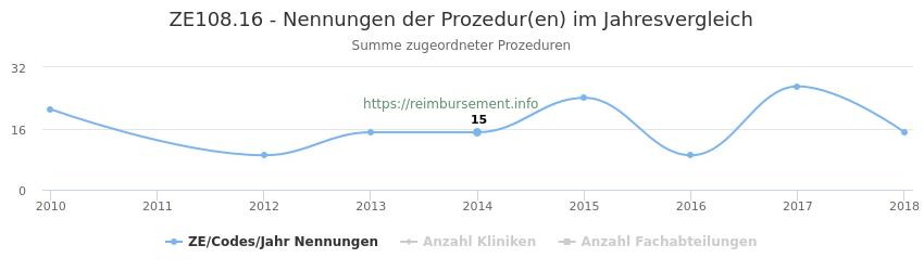 ZE108.16 Nennungen der Prozeduren und Anzahl der einsetzenden Kliniken, Fachabteilungen pro Jahr