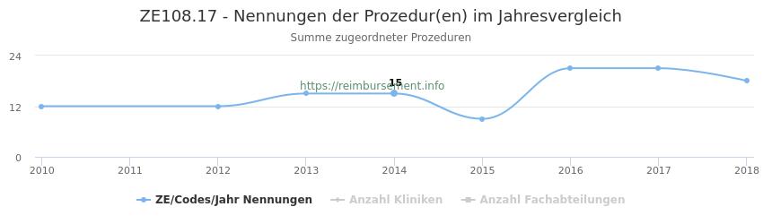 ZE108.17 Nennungen der Prozeduren und Anzahl der einsetzenden Kliniken, Fachabteilungen pro Jahr