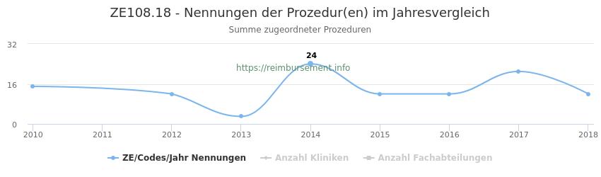 ZE108.18 Nennungen der Prozeduren und Anzahl der einsetzenden Kliniken, Fachabteilungen pro Jahr