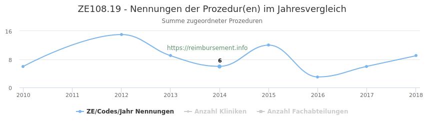 ZE108.19 Nennungen der Prozeduren und Anzahl der einsetzenden Kliniken, Fachabteilungen pro Jahr