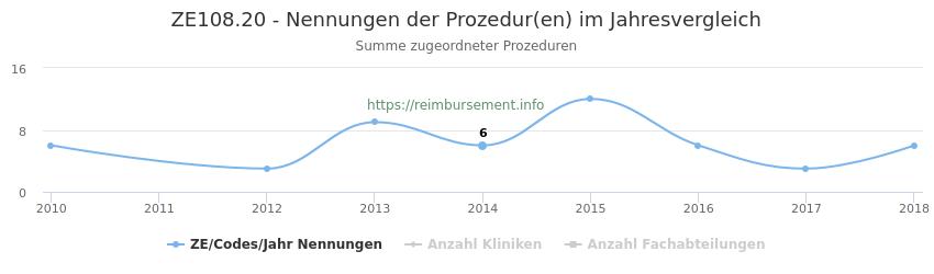 ZE108.20 Nennungen der Prozeduren und Anzahl der einsetzenden Kliniken, Fachabteilungen pro Jahr