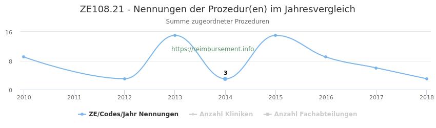 ZE108.21 Nennungen der Prozeduren und Anzahl der einsetzenden Kliniken, Fachabteilungen pro Jahr
