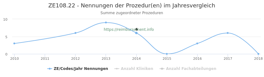ZE108.22 Nennungen der Prozeduren und Anzahl der einsetzenden Kliniken, Fachabteilungen pro Jahr