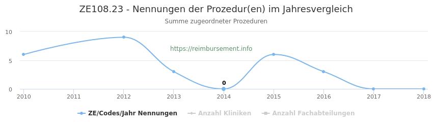 ZE108.23 Nennungen der Prozeduren und Anzahl der einsetzenden Kliniken, Fachabteilungen pro Jahr