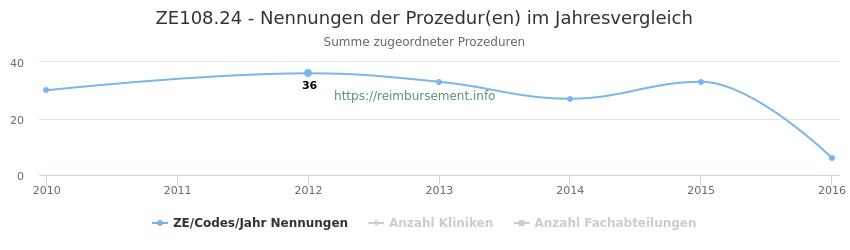 ZE108.24 Nennungen der Prozeduren und Anzahl der einsetzenden Kliniken, Fachabteilungen pro Jahr