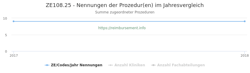 ZE108.25 Nennungen der Prozeduren und Anzahl der einsetzenden Kliniken, Fachabteilungen pro Jahr