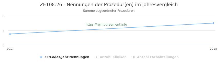 ZE108.26 Nennungen der Prozeduren und Anzahl der einsetzenden Kliniken, Fachabteilungen pro Jahr