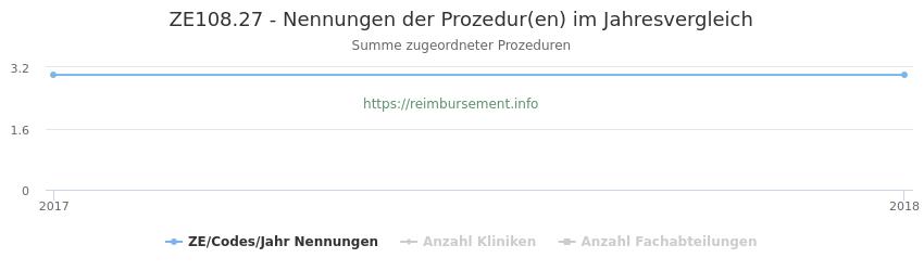 ZE108.27 Nennungen der Prozeduren und Anzahl der einsetzenden Kliniken, Fachabteilungen pro Jahr