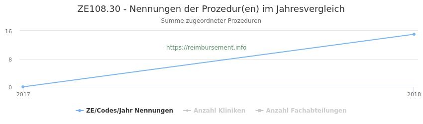 ZE108.30 Nennungen der Prozeduren und Anzahl der einsetzenden Kliniken, Fachabteilungen pro Jahr
