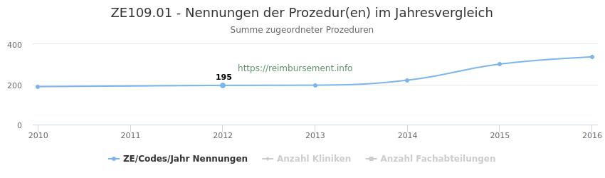 ZE109.01 Nennungen der Prozeduren und Anzahl der einsetzenden Kliniken, Fachabteilungen pro Jahr