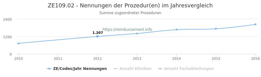 ZE109.02 Nennungen der Prozeduren und Anzahl der einsetzenden Kliniken, Fachabteilungen pro Jahr