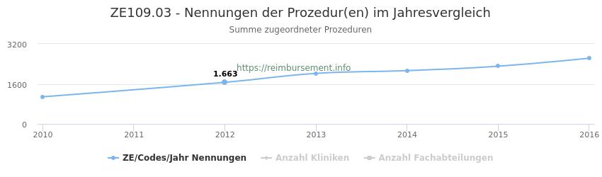 ZE109.03 Nennungen der Prozeduren und Anzahl der einsetzenden Kliniken, Fachabteilungen pro Jahr